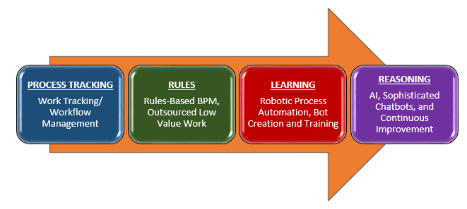 automation, The Four Stages of Robotic Process Automation, RPA Singapore